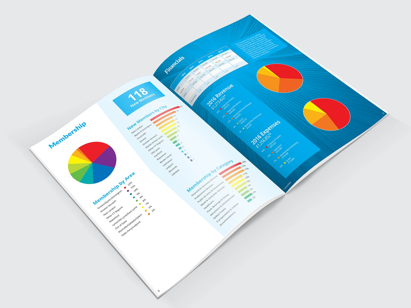 Annual report inside financials and membership charts